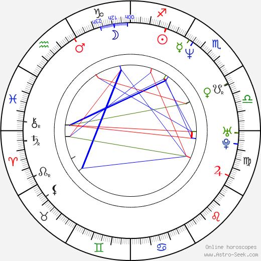 Mark Deklin birth chart, Mark Deklin astro natal horoscope, astrology