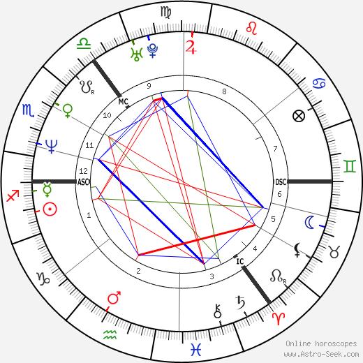 Martin Barr tema natale, oroscopo, Martin Barr oroscopi gratuiti, astrologia