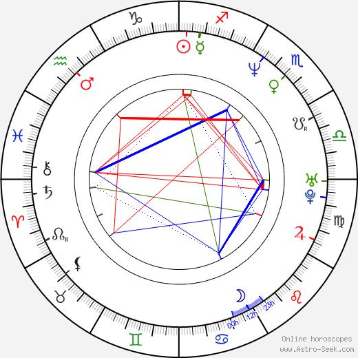 Melanie Doane astro natal birth chart, Melanie Doane horoscope, astrology