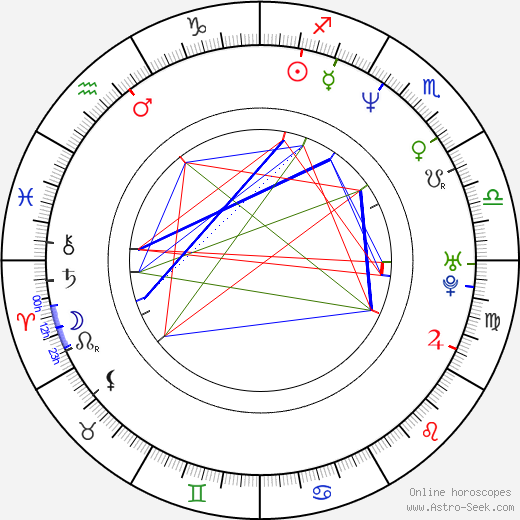Michael Beck astro natal birth chart, Michael Beck horoscope, astrology