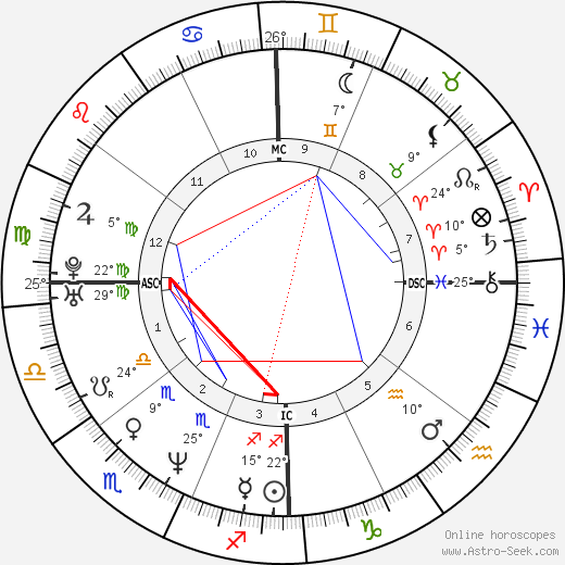 Miranda Otto birth chart, biography, wikipedia 2020, 2021