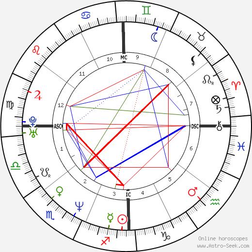 Miranda Otto birth chart, Miranda Otto astro natal horoscope, astrology