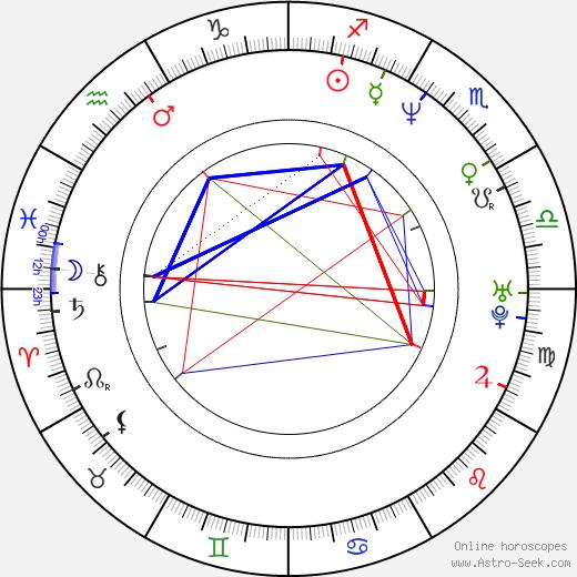 Mirjana Vukomanovic день рождения гороскоп, Mirjana Vukomanovic Натальная карта онлайн