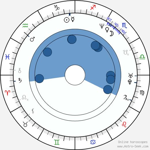 Mitzi Martin wikipedia, horoscope, astrology, instagram