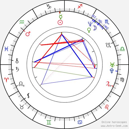 Mitzi Martin birth chart, Mitzi Martin astro natal horoscope, astrology