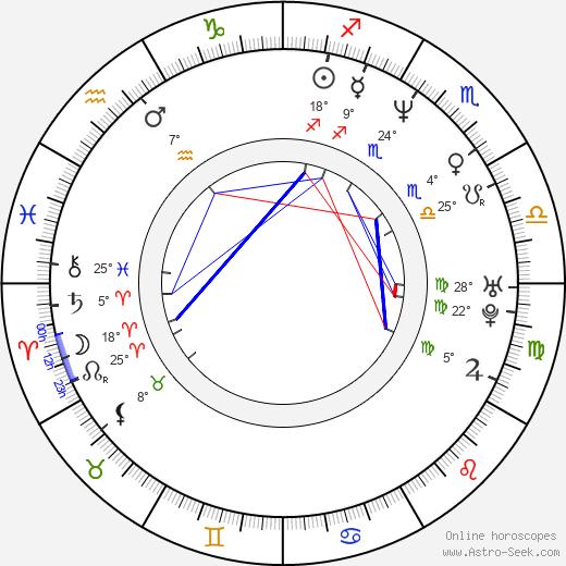 Mo'Nique birth chart, biography, wikipedia 2018, 2019