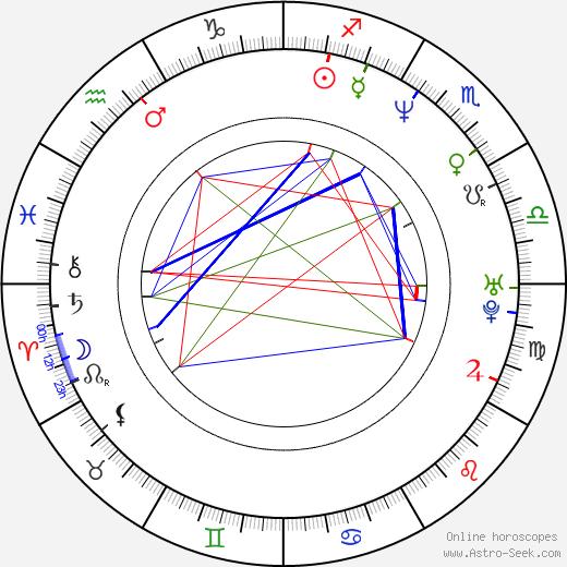 Mo'Nique astro natal birth chart, Mo'Nique horoscope, astrology