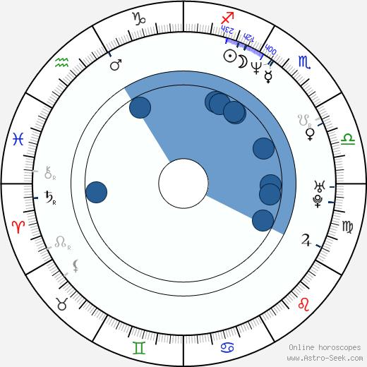 Nela Boudová wikipedia, horoscope, astrology, instagram