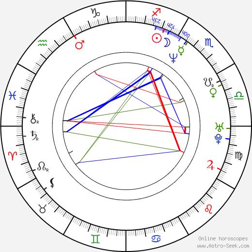 Nela Boudová astro natal birth chart, Nela Boudová horoscope, astrology