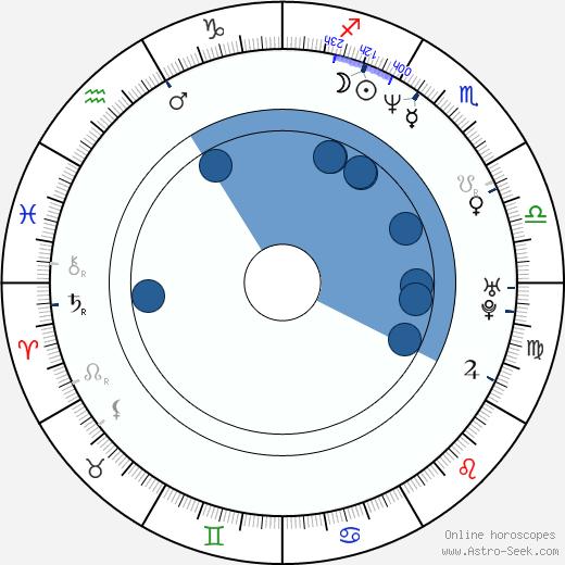 Nestor Carbonell wikipedia, horoscope, astrology, instagram