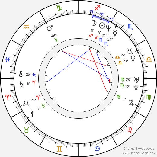 Nestor Carbonell birth chart, biography, wikipedia 2020, 2021