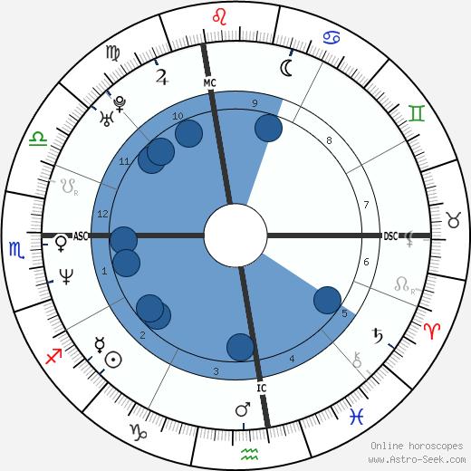 Paul Harding wikipedia, horoscope, astrology, instagram
