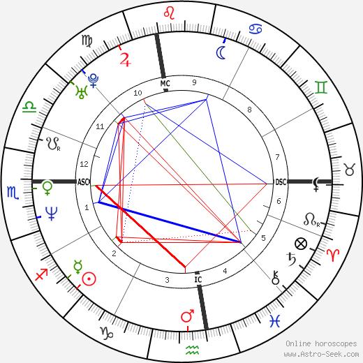 Paul Harding tema natale, oroscopo, Paul Harding oroscopi gratuiti, astrologia