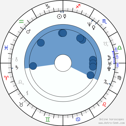 Randy J. Goodwin wikipedia, horoscope, astrology, instagram