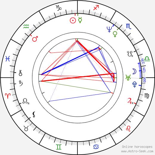 Randy J. Goodwin birth chart, Randy J. Goodwin astro natal horoscope, astrology