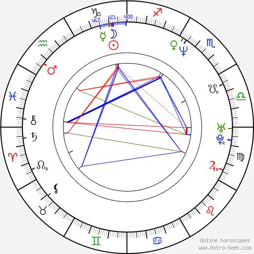 Rebecca Rigg tema natale, oroscopo, Rebecca Rigg oroscopi gratuiti, astrologia