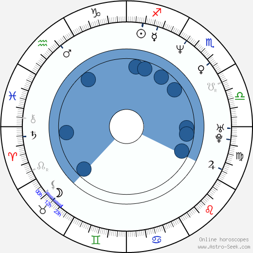 Robert Leeshock wikipedia, horoscope, astrology, instagram