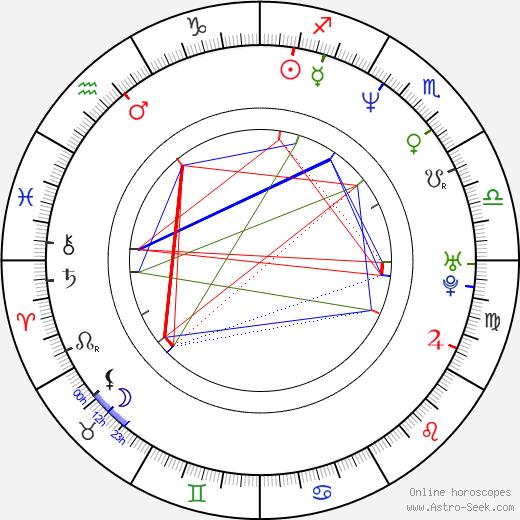 Robert Leeshock astro natal birth chart, Robert Leeshock horoscope, astrology