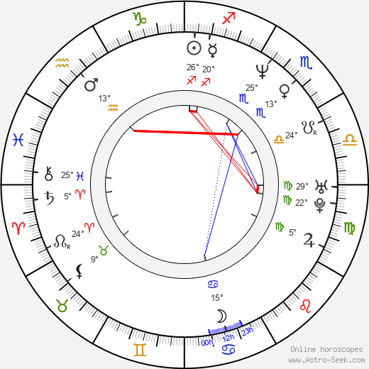Robert Wahlberg birth chart, biography, wikipedia 2018, 2019