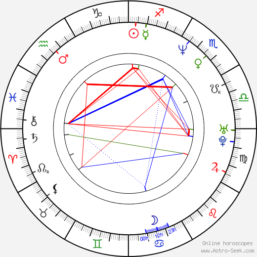 Robert Wahlberg astro natal birth chart, Robert Wahlberg horoscope, astrology