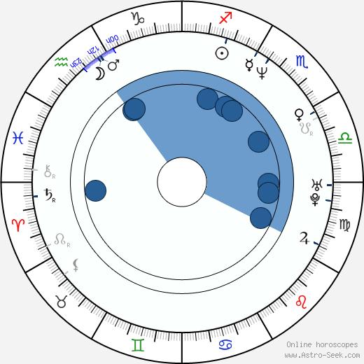 Roman Matisko wikipedia, horoscope, astrology, instagram