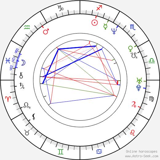 Samantha Lang tema natale, oroscopo, Samantha Lang oroscopi gratuiti, astrologia