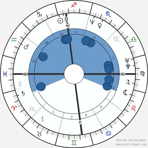 Terry Mills wikipedia, horoscope, astrology, instagram
