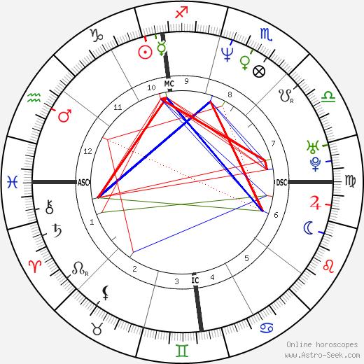 Terry Mills tema natale, oroscopo, Terry Mills oroscopi gratuiti, astrologia