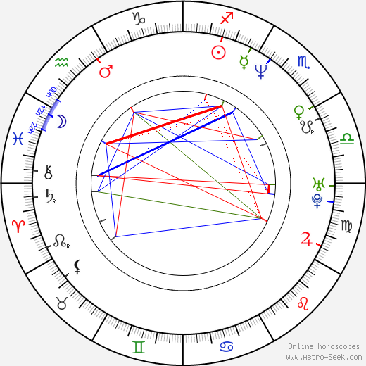 Tino Martinez birth chart, Tino Martinez astro natal horoscope, astrology