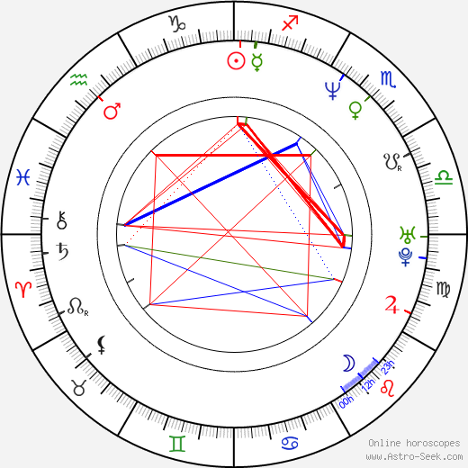 Wendy Hamilton birth chart, Wendy Hamilton astro natal horoscope, astrology