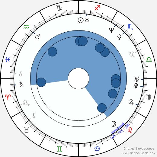 Zdeněk Vencl wikipedia, horoscope, astrology, instagram