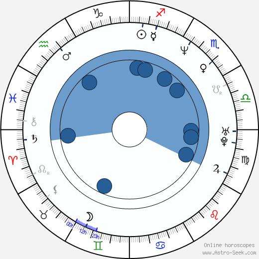 Zep wikipedia, horoscope, astrology, instagram