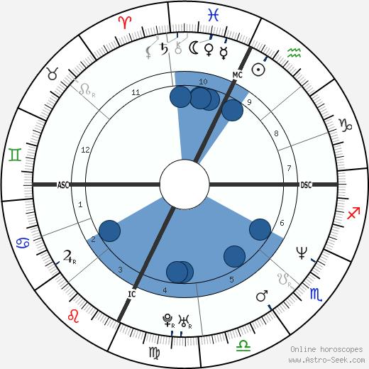 Amadeo Pomilio wikipedia, horoscope, astrology, instagram