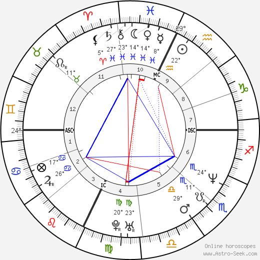Amadeo Pomilio birth chart, biography, wikipedia 2018, 2019