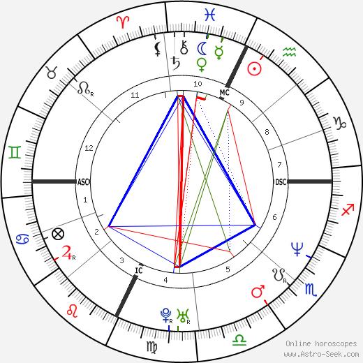 Amadeo Pomilio astro natal birth chart, Amadeo Pomilio horoscope, astrology