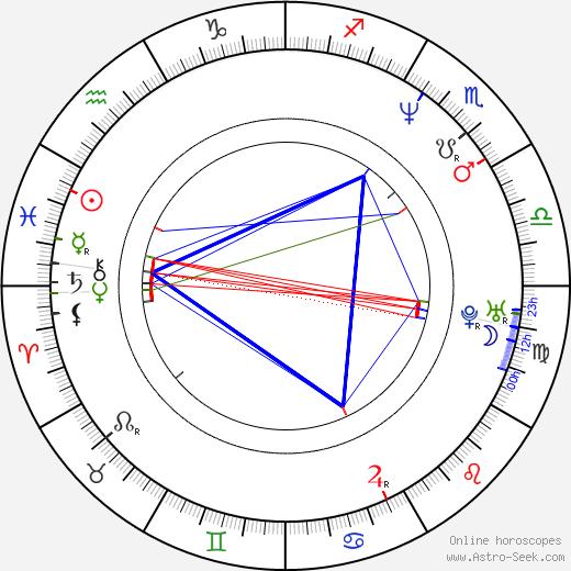Andi Niessner birth chart, Andi Niessner astro natal horoscope, astrology