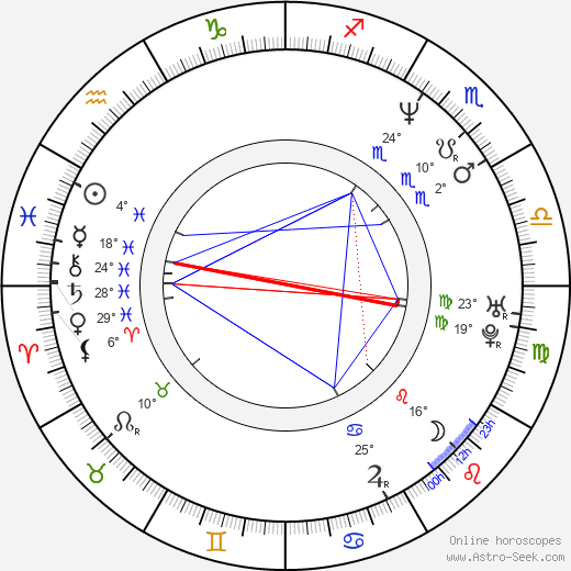 András Stohl birth chart, biography, wikipedia 2019, 2020
