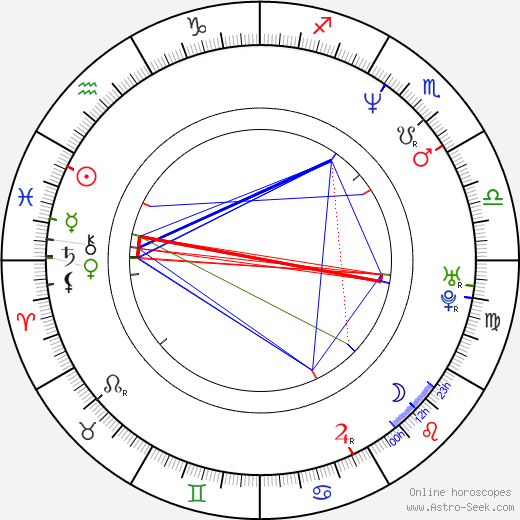 András Stohl astro natal birth chart, András Stohl horoscope, astrology