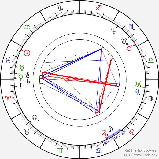 Andrea Sedláčková astro natal birth chart, Andrea Sedláčková horoscope, astrology