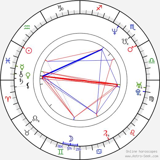 Benicio Del Toro astro natal birth chart, Benicio Del Toro horoscope, astrology