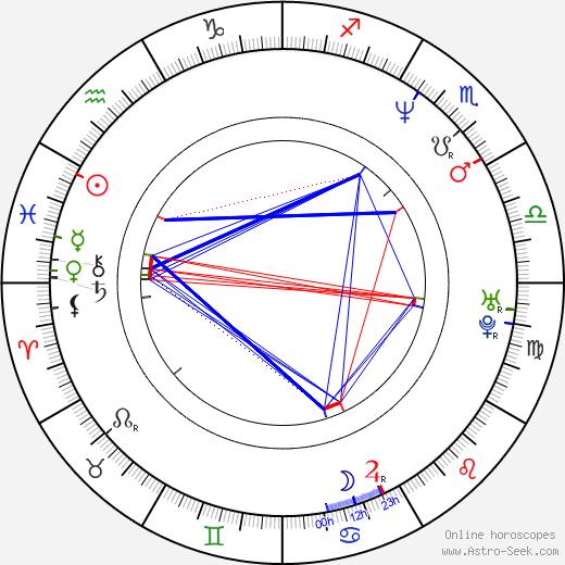 Brent David Fraser tema natale, oroscopo, Brent David Fraser oroscopi gratuiti, astrologia