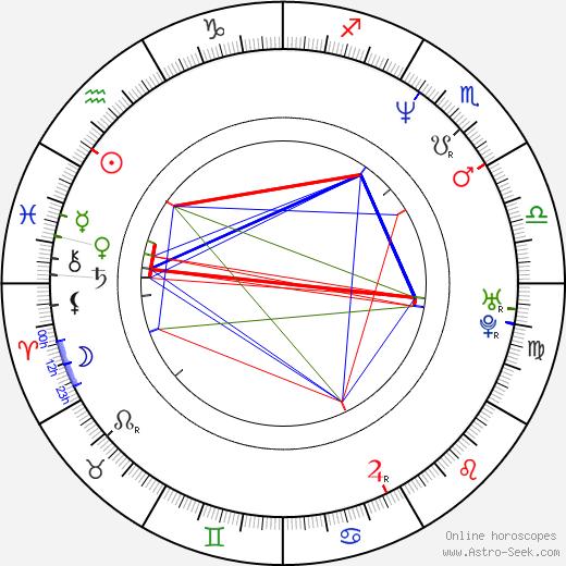Caroline Kennison birth chart, Caroline Kennison astro natal horoscope, astrology