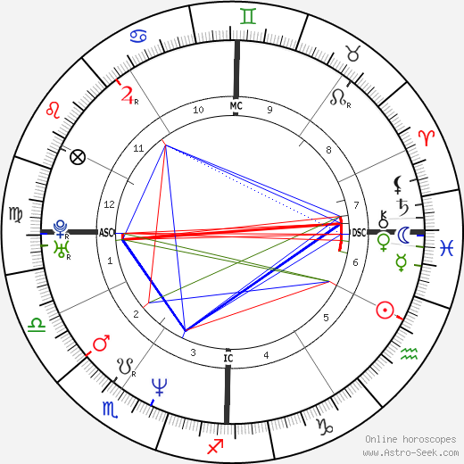 Чиро Феррара Ciro Ferrara день рождения гороскоп, Ciro Ferrara Натальная карта онлайн