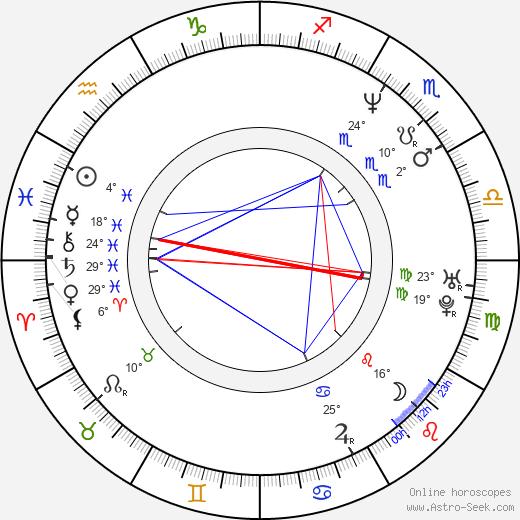 Cris Juanico birth chart, biography, wikipedia 2020, 2021