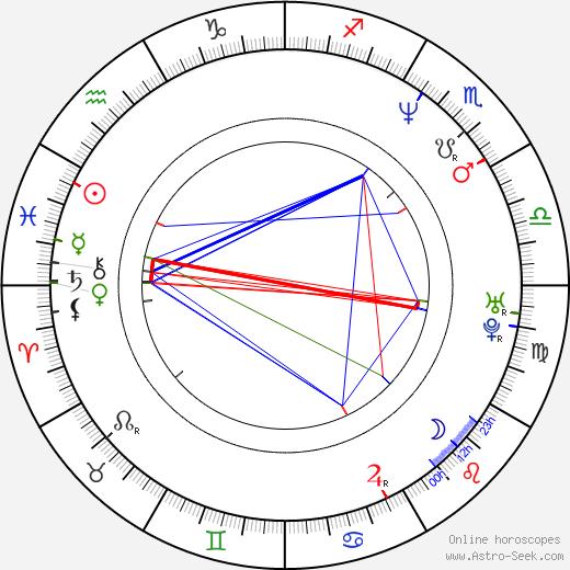 Cris Juanico birth chart, Cris Juanico astro natal horoscope, astrology