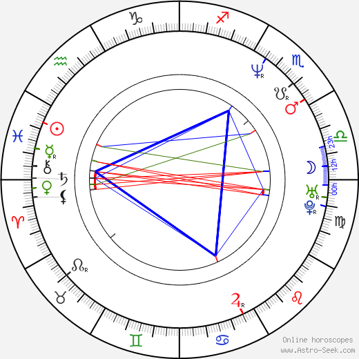 Currie Graham astro natal birth chart, Currie Graham horoscope, astrology