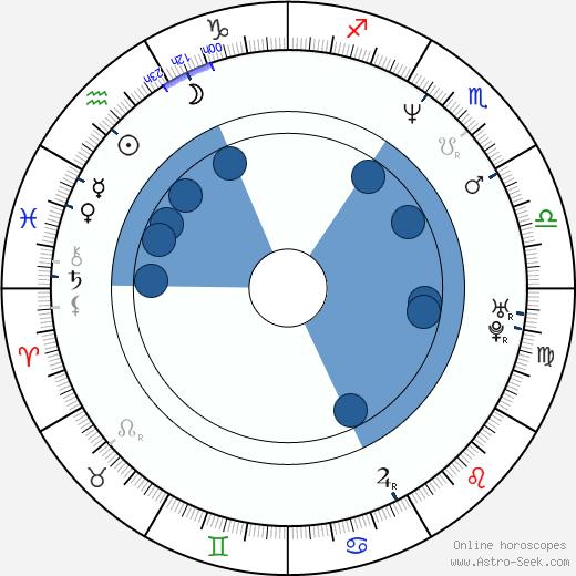 David Nykl wikipedia, horoscope, astrology, instagram