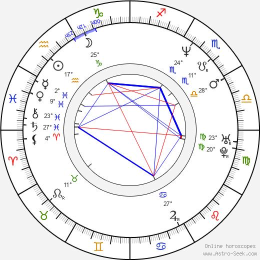 David Nykl birth chart, biography, wikipedia 2019, 2020