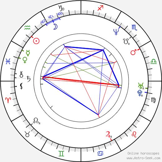 David Nykl astro natal birth chart, David Nykl horoscope, astrology
