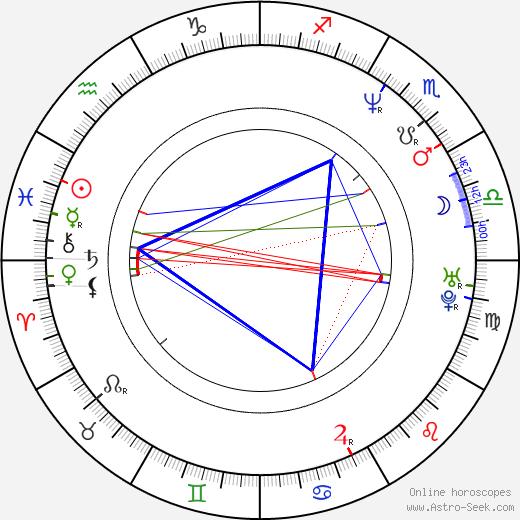 Felix Eitner tema natale, oroscopo, Felix Eitner oroscopi gratuiti, astrologia